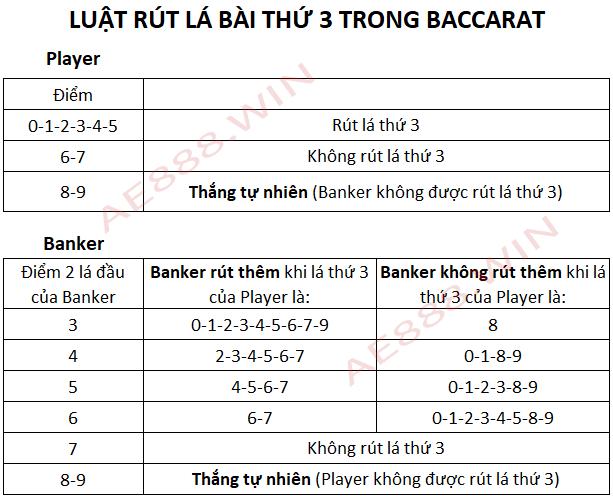 Luật rút lá thứ 3 trong cách chơi Baccarat